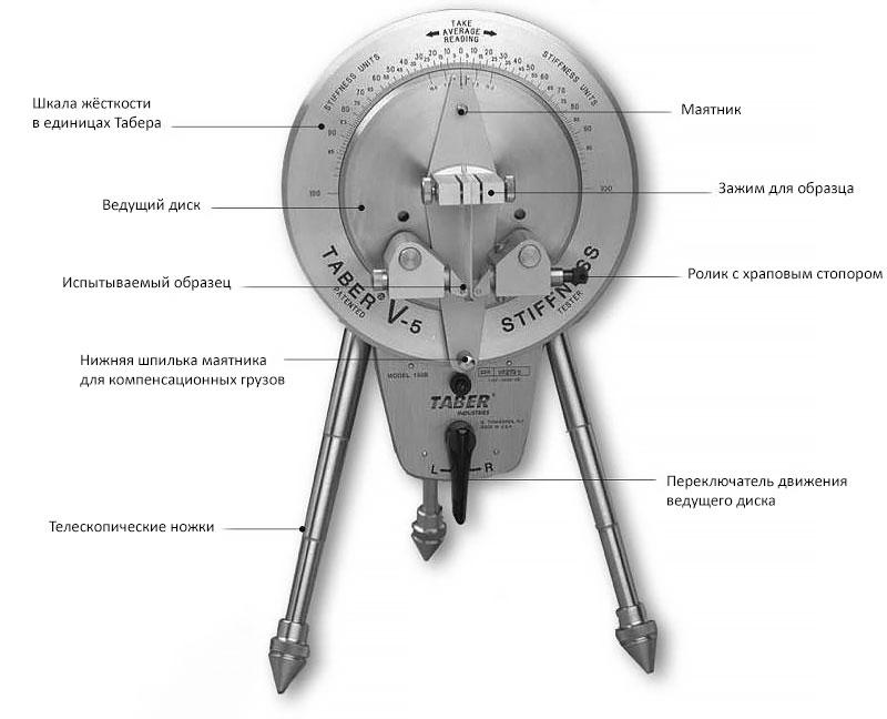 Тестер упругости и жёсткости материалов на изгиб. Taber 150